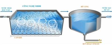 Công nghệ xử lý nước thải MBBR