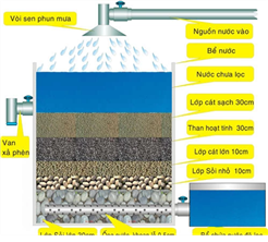 Các phương pháp xử lý nước ăn uống, sinh hoạt cho hộ gia đình